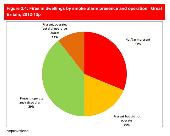 keybury home fire safety smoke alarms statistics