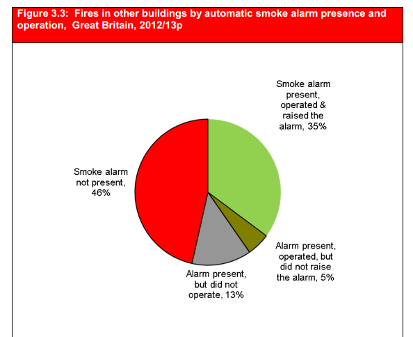 keybury fire safety commercial statistics smoke alarms