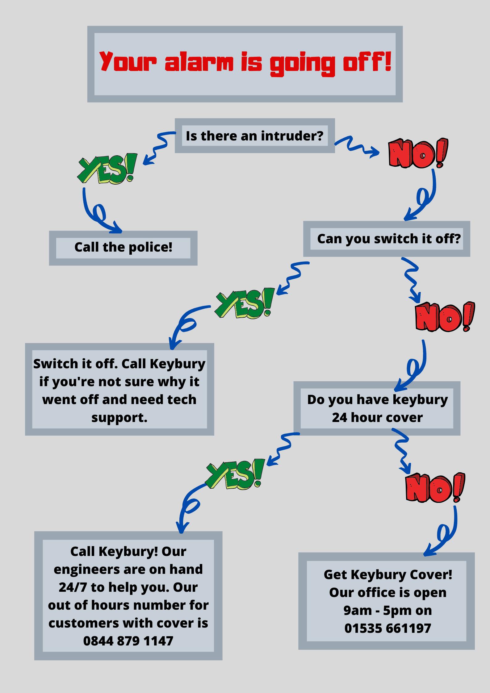 hosue alarm going off flow chart