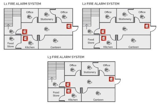 fire alarm categories - grade L1,L2,L3